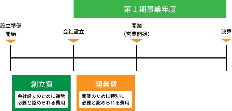 開業費説明の図